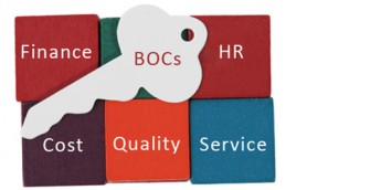 Outline of a key with the phrase BOCs superimposed over the words finance, human resources, cost, quality and service to represent areas covered by service centers.