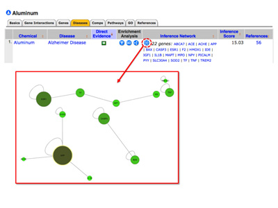 CTD connects chemicals to diseases and can generate inference pathways and interaction modules. Click to enlarge. Image credit: Allan Davis.