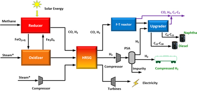 Schematic of the hybrid process for liquid fuel and hydrogen generation. Image credit: Feng He. Click to enlarge.