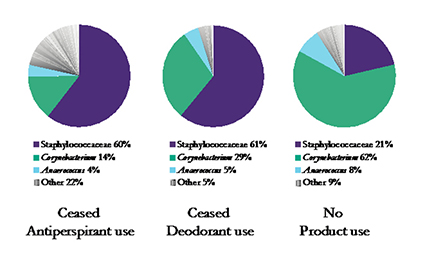 Chart detailing differences in microbial diversity among study participants. Click to enlarge.