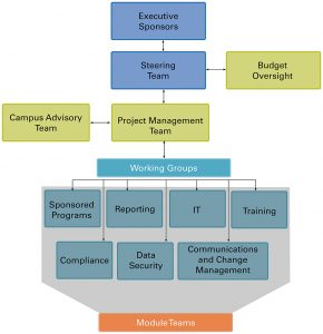 Organization chart showing various teams and working groups.