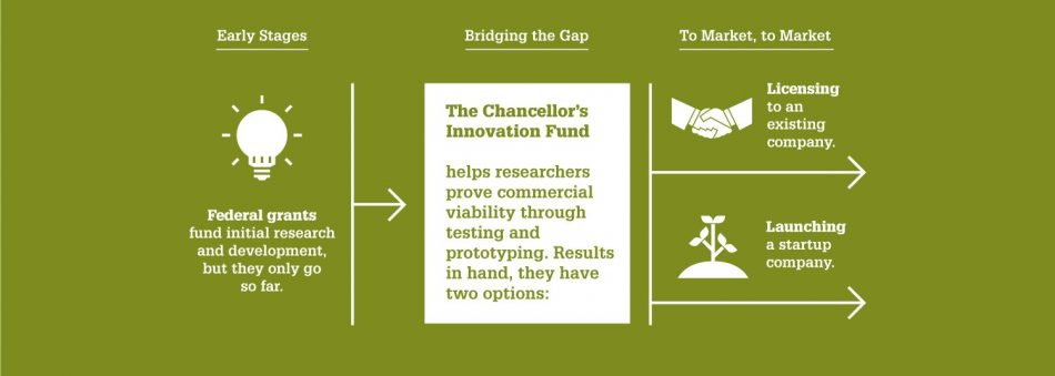 Infographic showing how the Chancellor's Innovation Fund works to bridge the gap between the early stages of research and the licensing or launching stage.