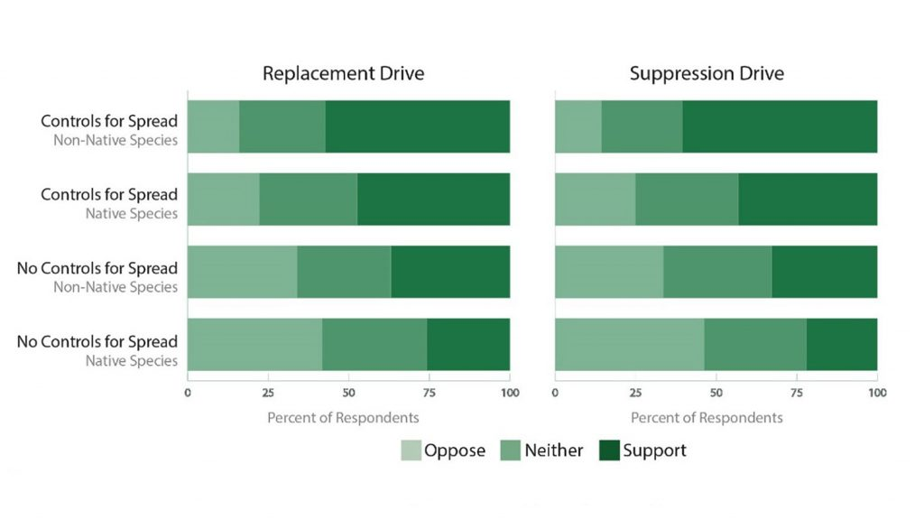 Results from consumer survey of using gene drives in agriculture.