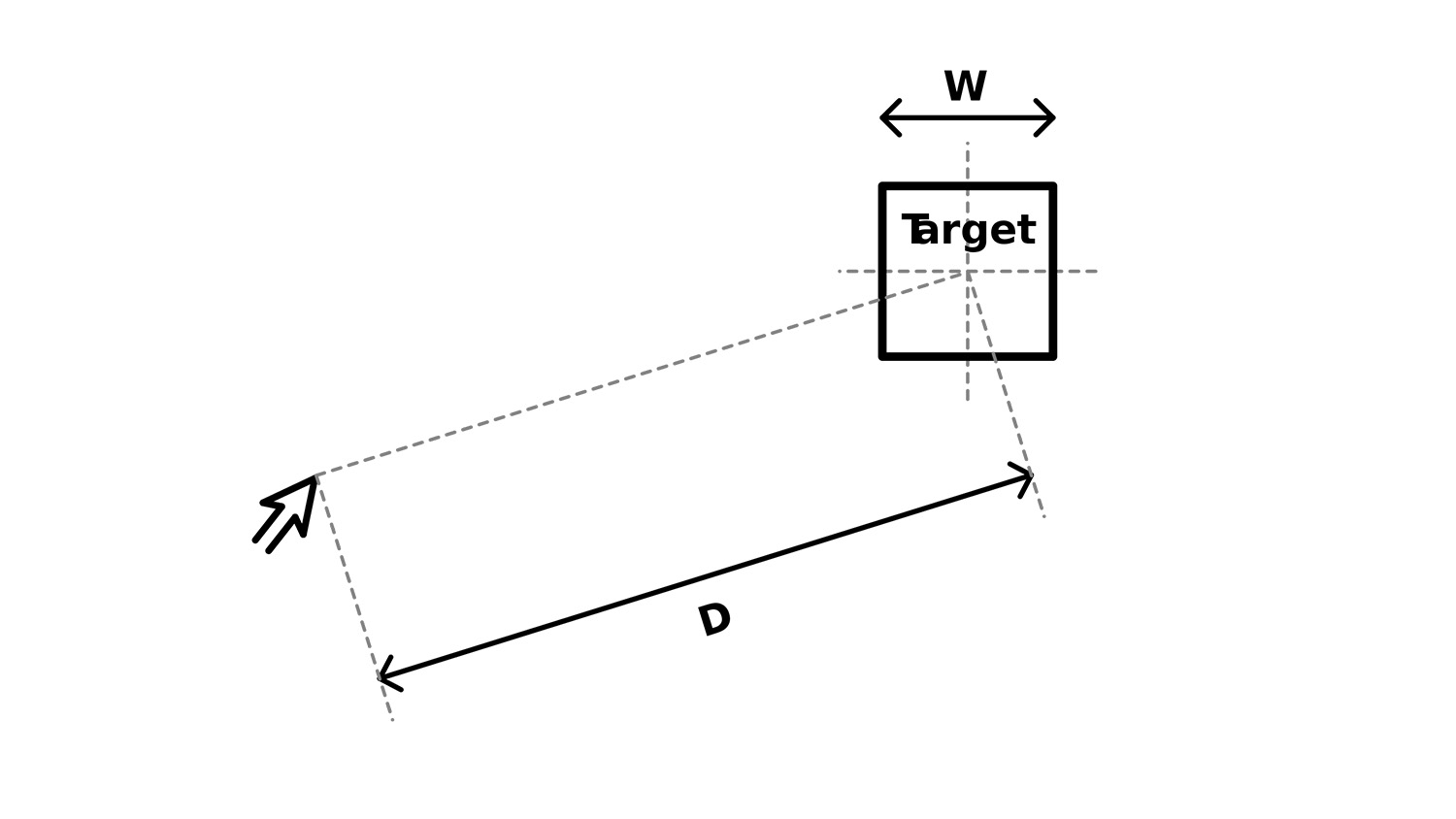 diagram of fitts's law