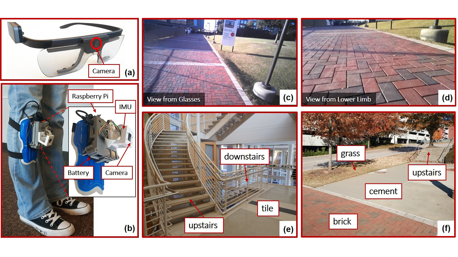 The camera sits between the glasses' lenses. The lower limb device looks like a camera attached to a knee pad. The other images show stairs, brick paths, and tile floors.
