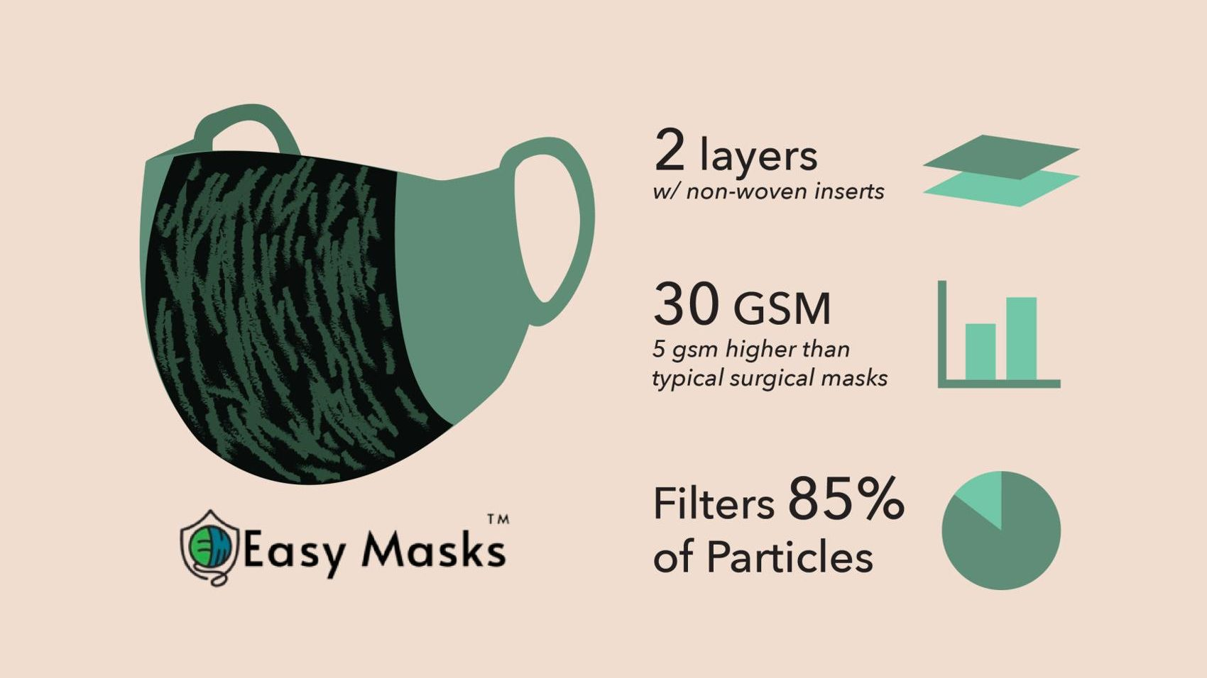 An Easy Mask is made of two layers of fabric with non-woven inserts and filters 85% of particles, according to this infographic.