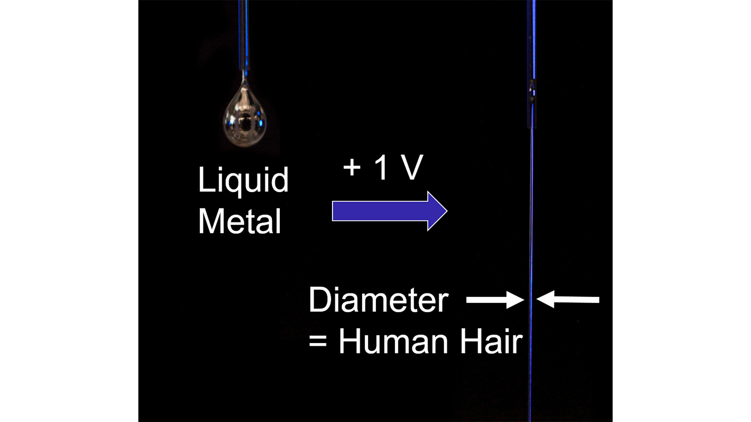 drop of liquid metal turns to a stream of liquid metal when a small voltage is applied