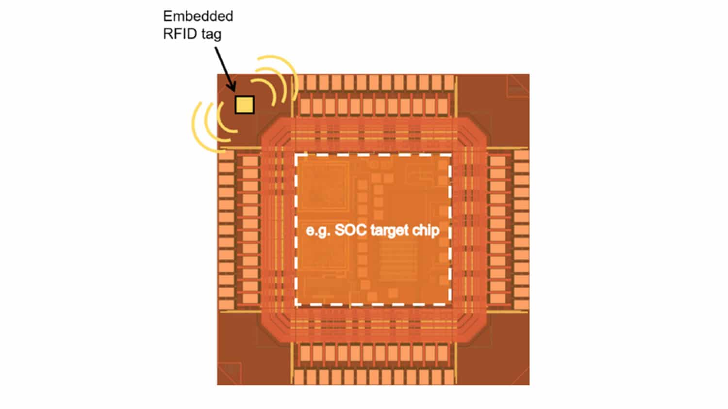 diagram of computer chip with small RFID tag embedded in corner