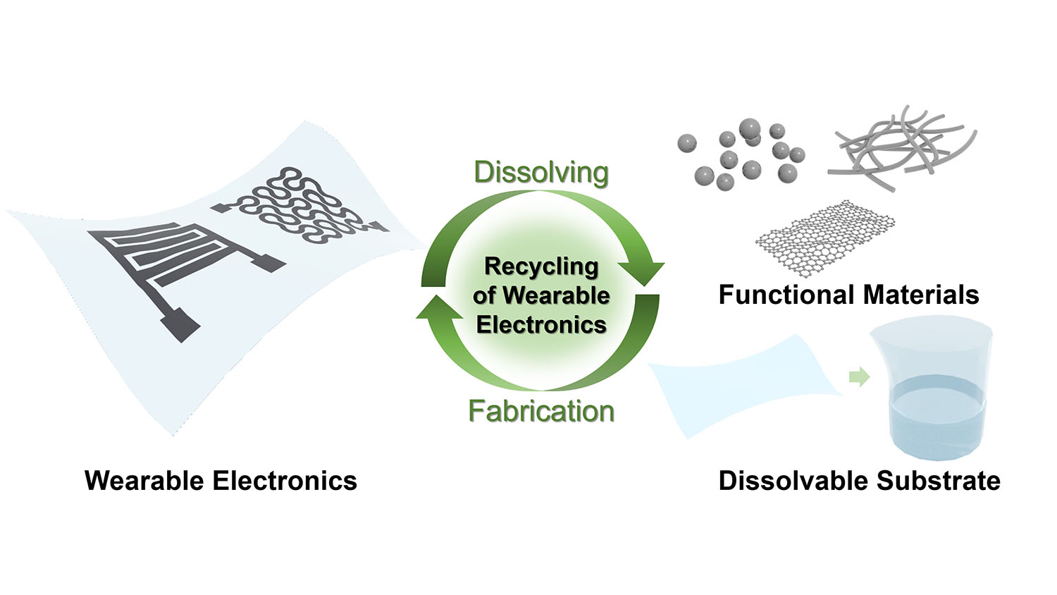 diagram shows how the new process recycles nanowires