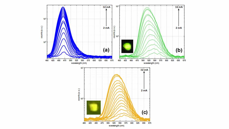 three scientific figures in three different colors
